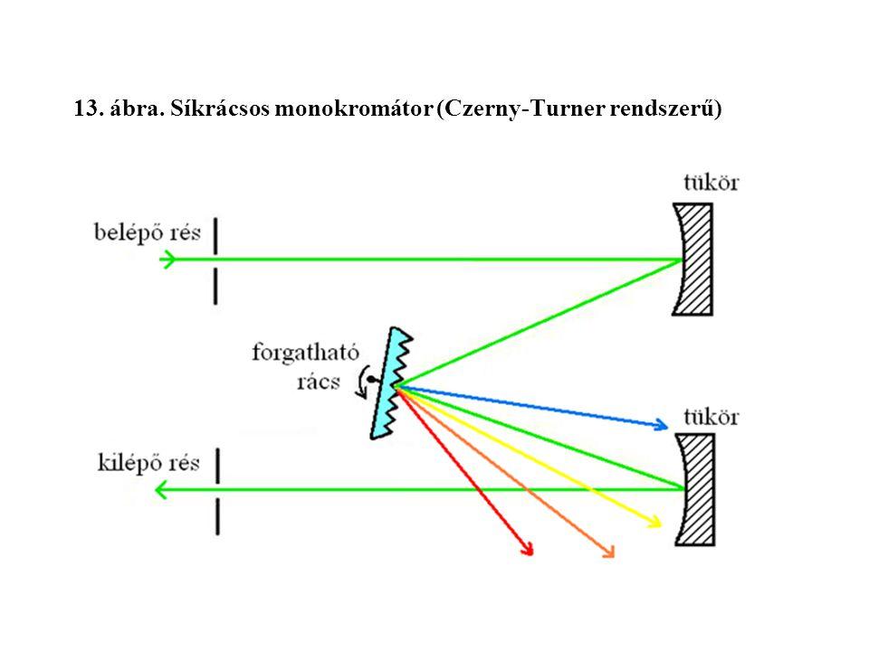13. ábra. Síkrácsos monokromátor (Czerny-Turner rendszerű)
