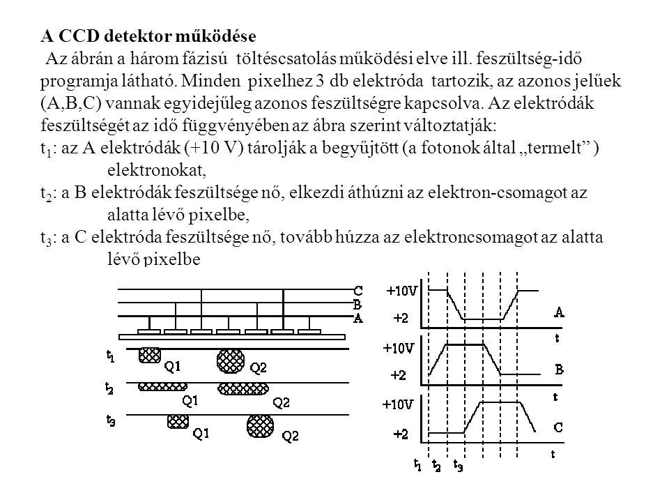 A CCD detektor működése Az ábrán a három fázisú töltéscsatolás működési elve ill.