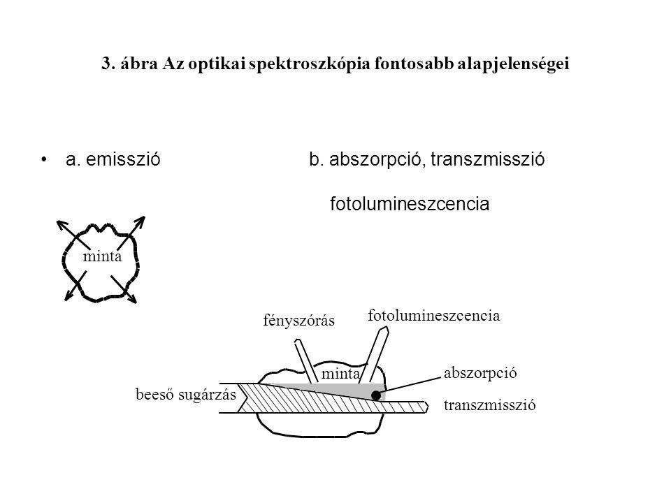 3. ábra Az optikai spektroszkópia fontosabb alapjelenségei