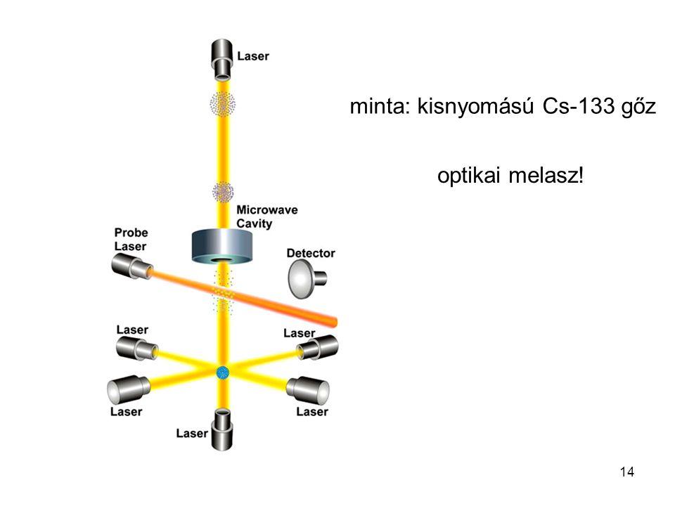 minta: kisnyomású Cs-133 gőz