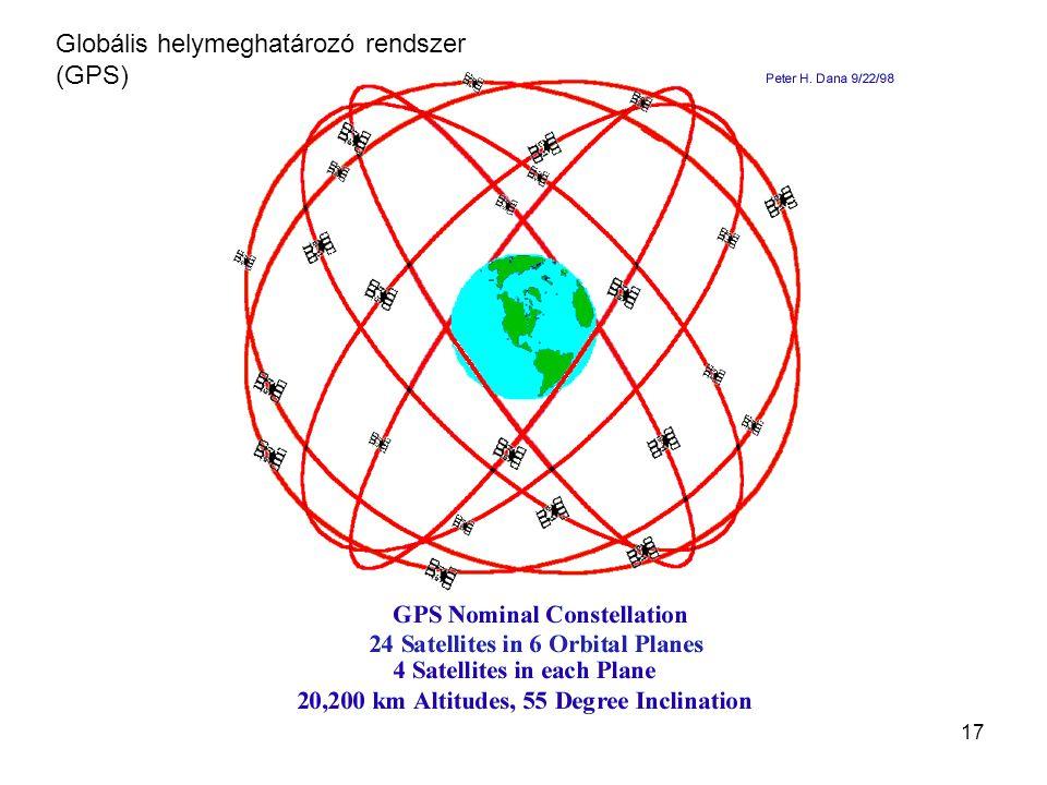Globális helymeghatározó rendszer (GPS)