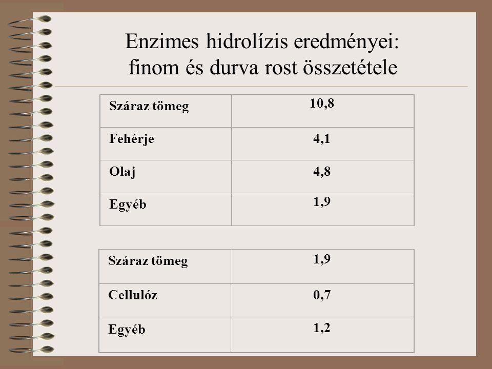 Enzimes hidrolízis eredményei: finom és durva rost összetétele