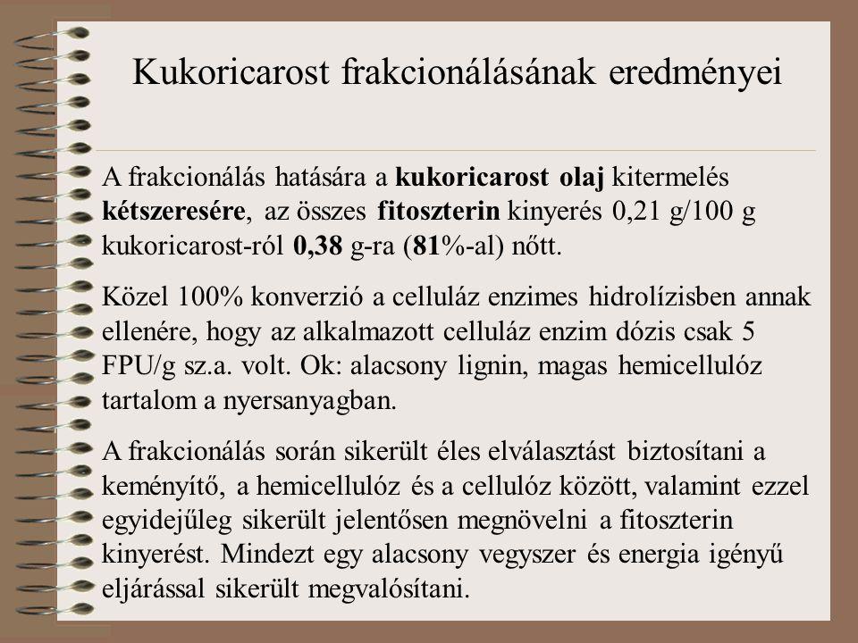 Kukoricarost frakcionálásának eredményei