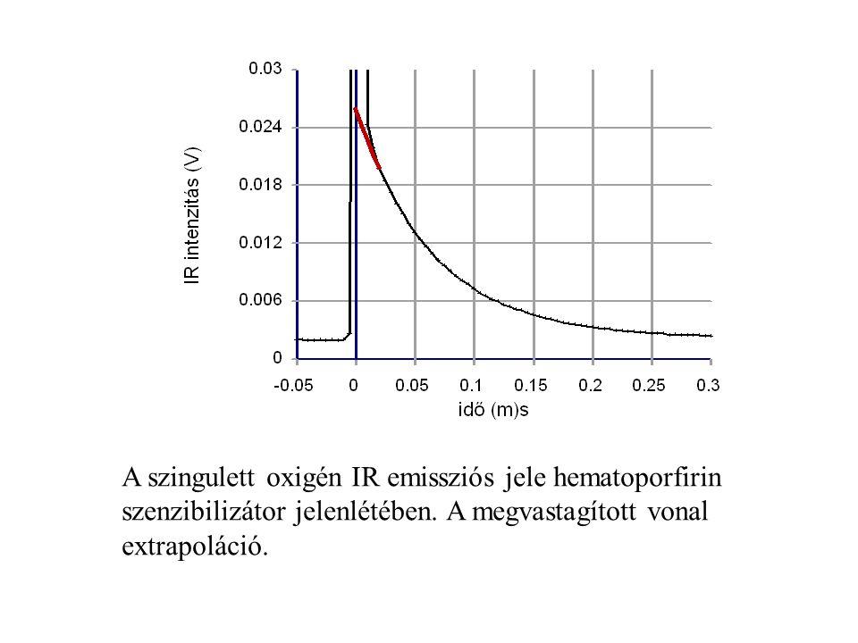 A szingulett oxigén IR emissziós jele hematoporfirin