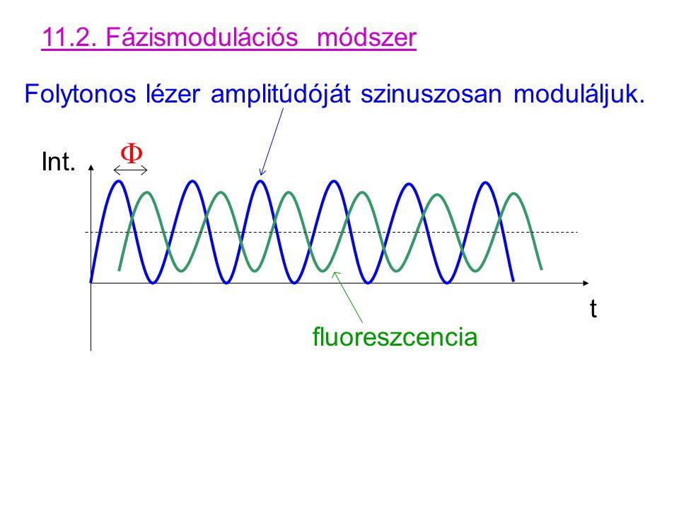 F 11.2. Fázismodulációs módszer