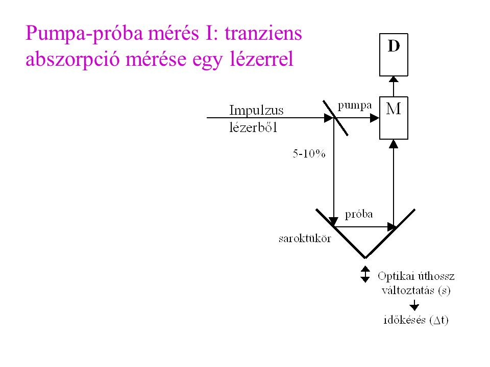 Pumpa-próba mérés I: tranziens abszorpció mérése egy lézerrel