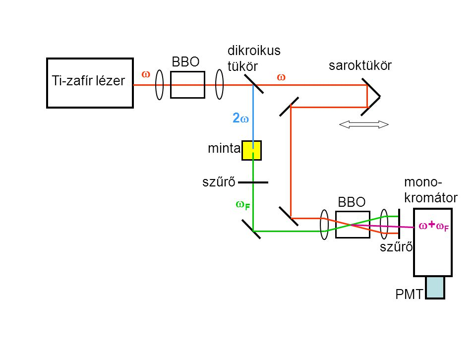 dikroikus tükör BBO. saroktükör.   Ti-zafír lézer. 2 minta. szűrő. mono-kromátor. F. BBO.