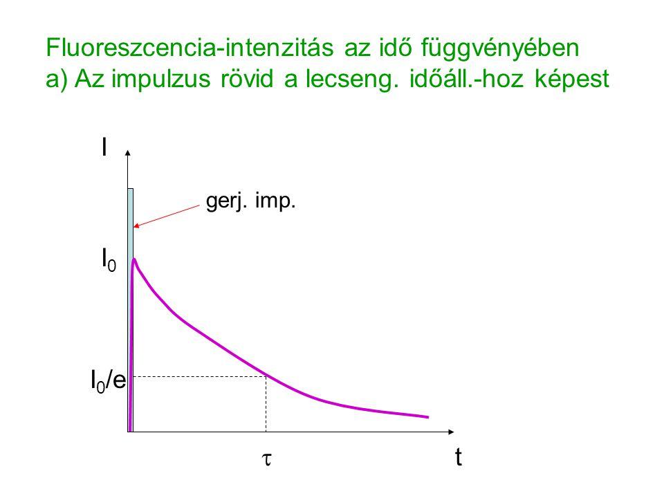 Fluoreszcencia-intenzitás az idő függvényében a) Az impulzus rövid a lecseng. időáll.-hoz képest