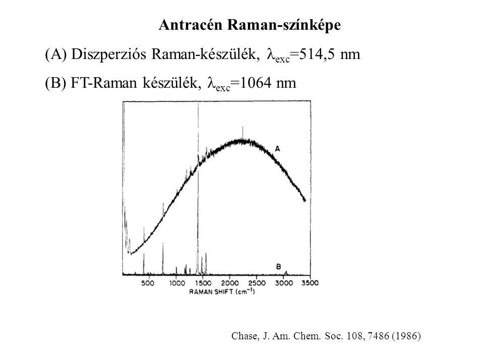 Antracén Raman-színképe