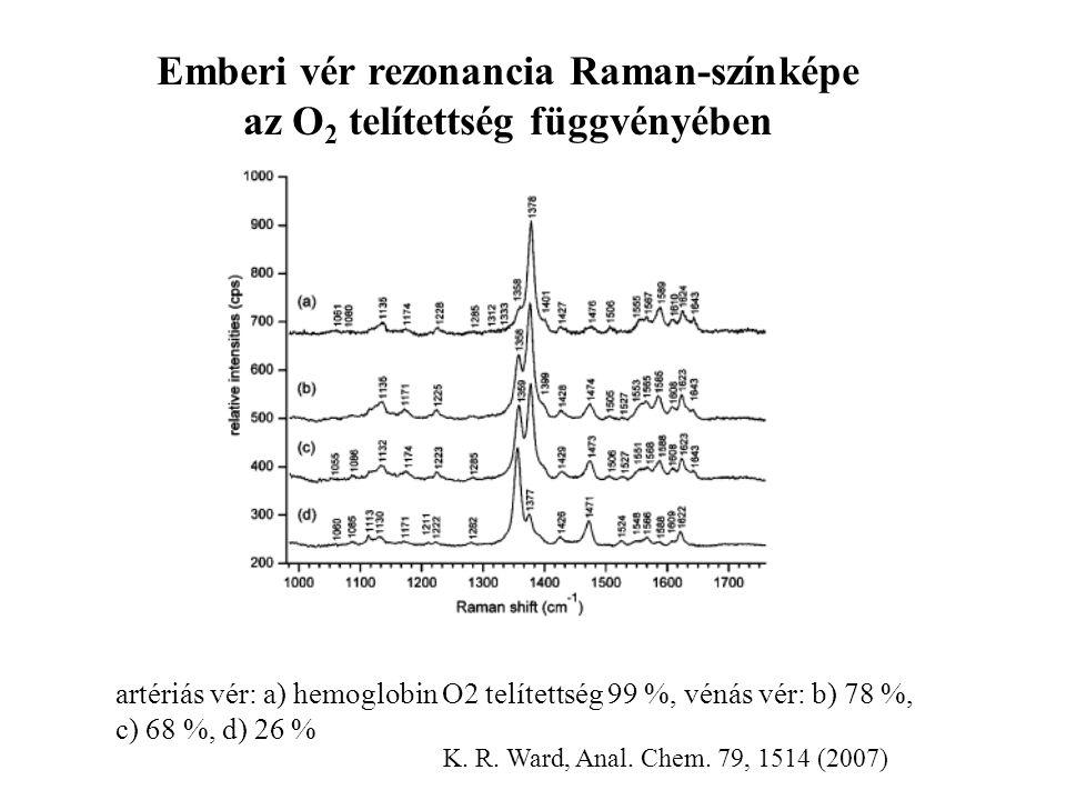 Emberi vér rezonancia Raman-színképe az O2 telítettség függvényében