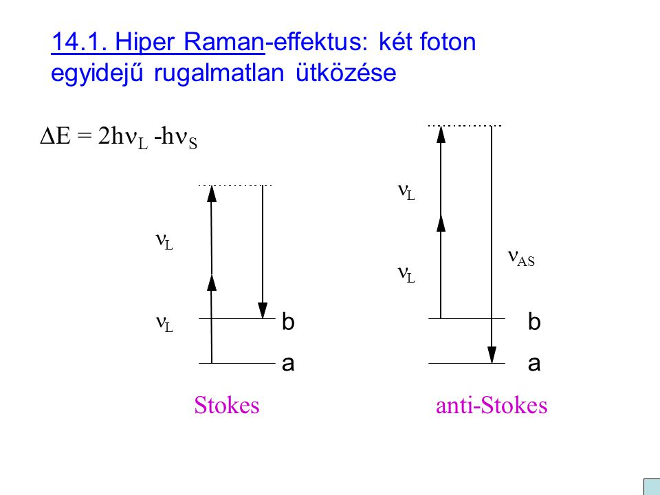 14.1. Hiper Raman-effektus: két foton egyidejű rugalmatlan ütközése