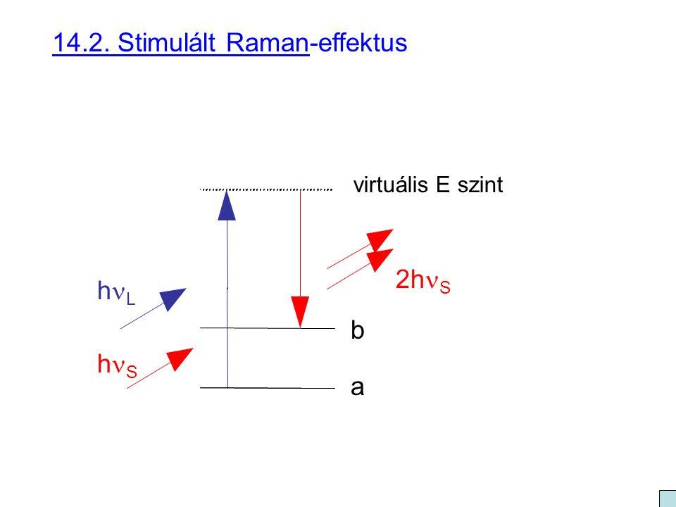 14.2. Stimulált Raman-effektus
