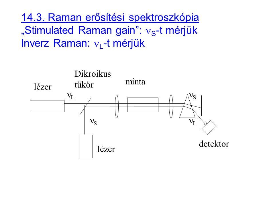 """14.3. Raman erősítési spektroszkópia """"Stimulated Raman gain : nS-t mérjük Inverz Raman: nL-t mérjük"""
