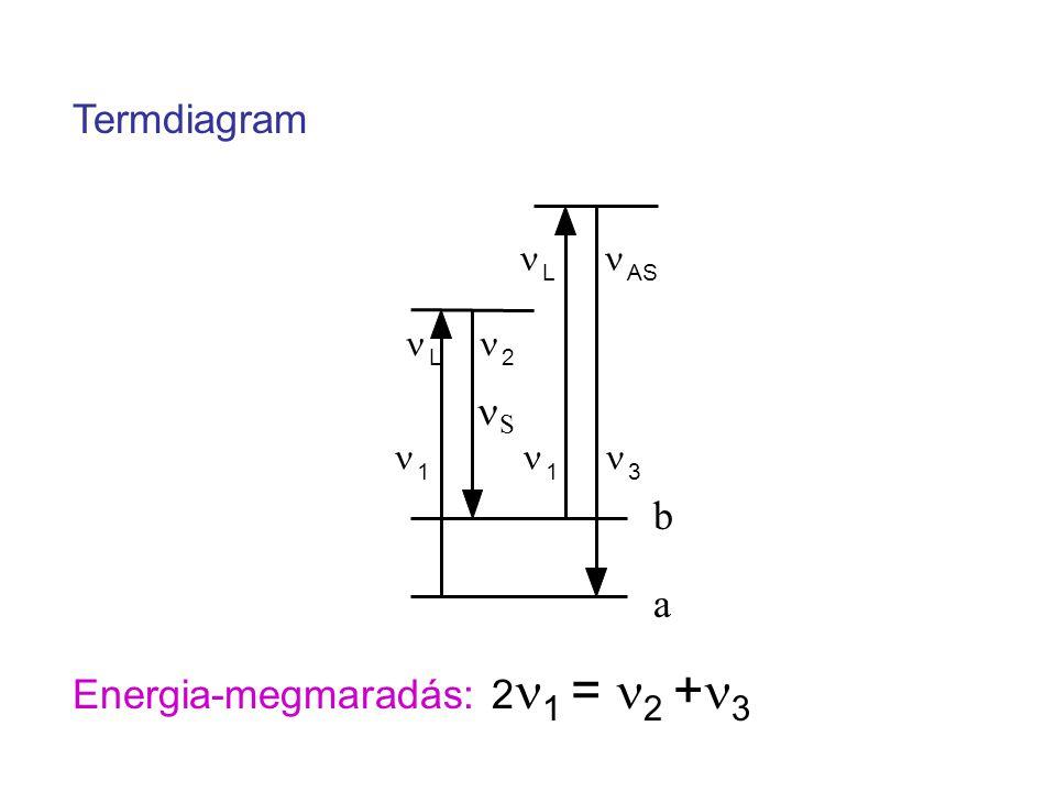 Energia-megmaradás: 2n1 = n2 +n3