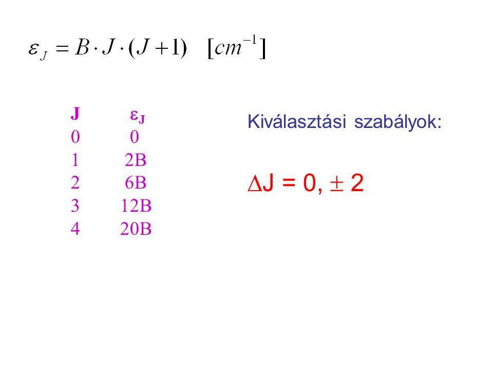 J eJ 0 0 1 2B 2 6B 3 12B 4 20B Kiválasztási szabályok: DJ = 0,  2