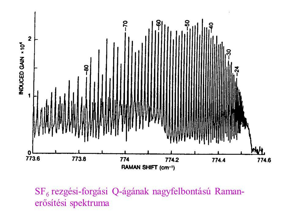 SF6 rezgési-forgási Q-ágának nagyfelbontású Raman-erősítési spektruma