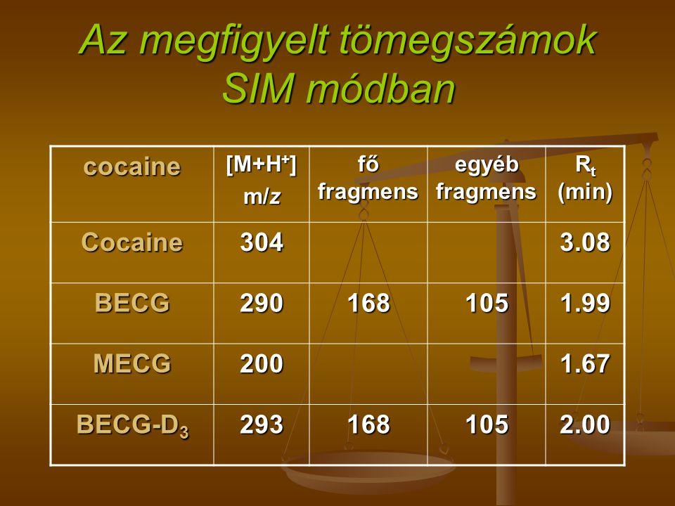 Az megfigyelt tömegszámok SIM módban