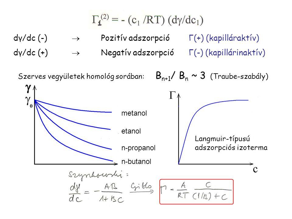dγ/dc (-)  Pozitív adszorpció Γ(+) (kapilláraktív)