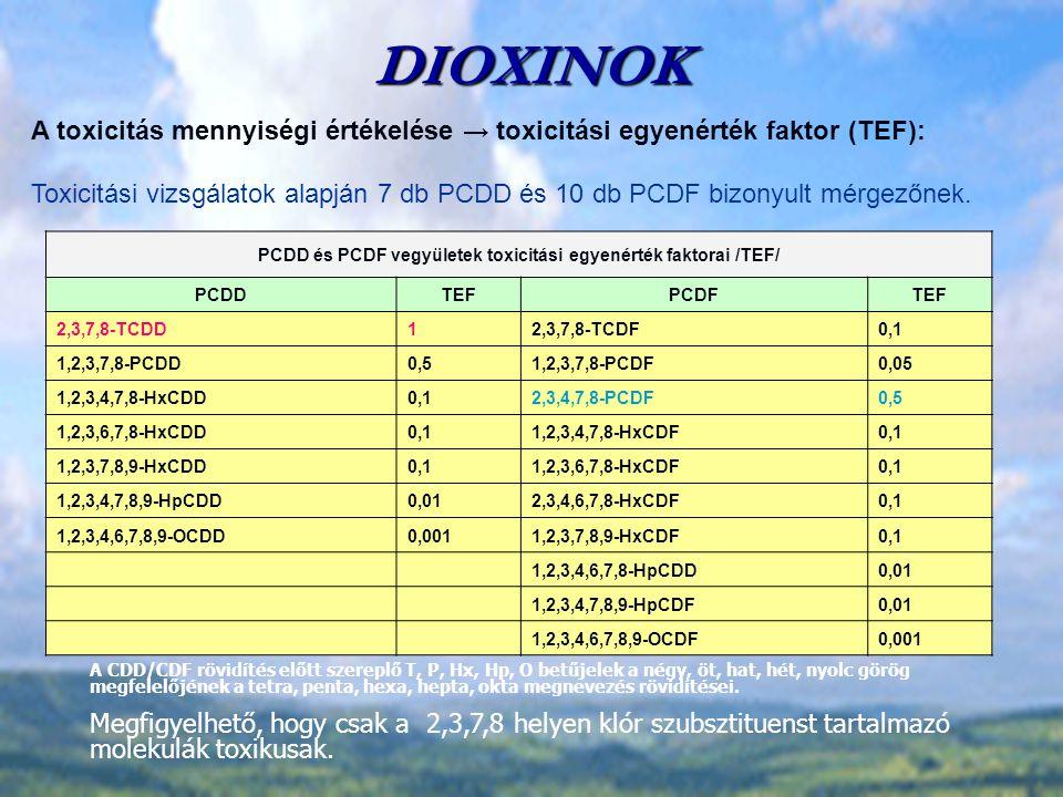 PCDD és PCDF vegyületek toxicitási egyenérték faktorai /TEF/