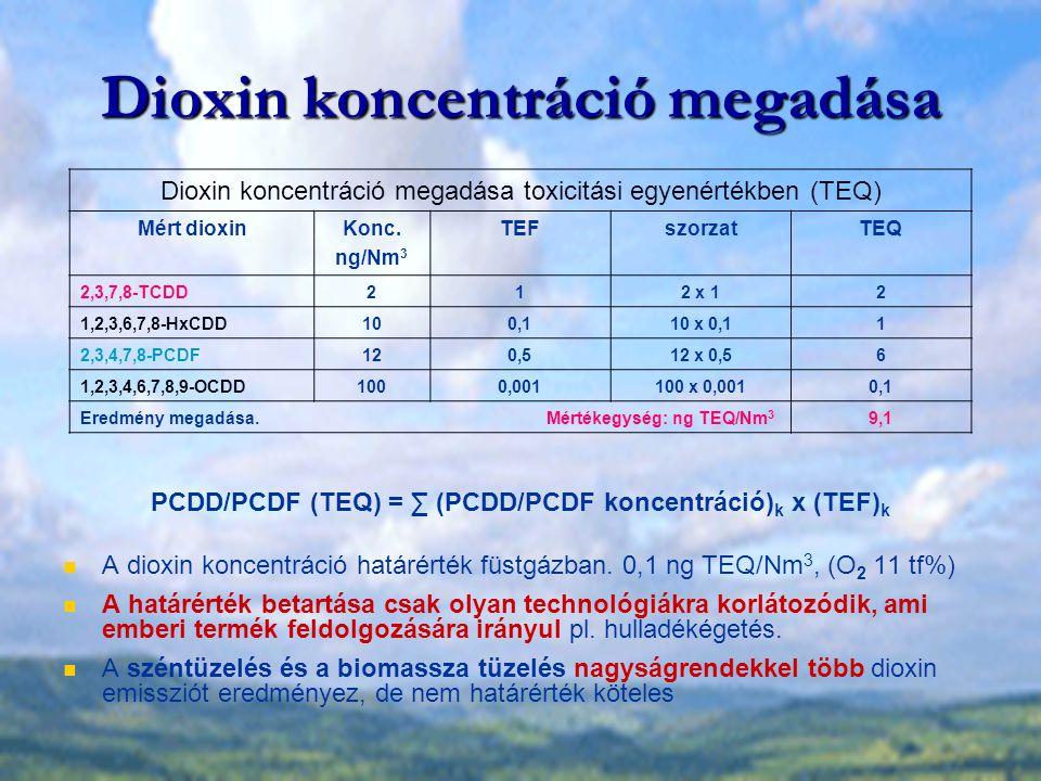 Dioxin koncentráció megadása