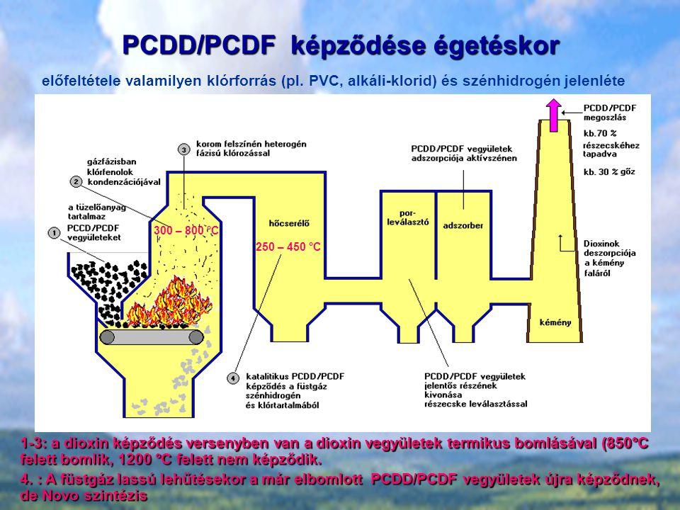 PCDD/PCDF képződése égetéskor