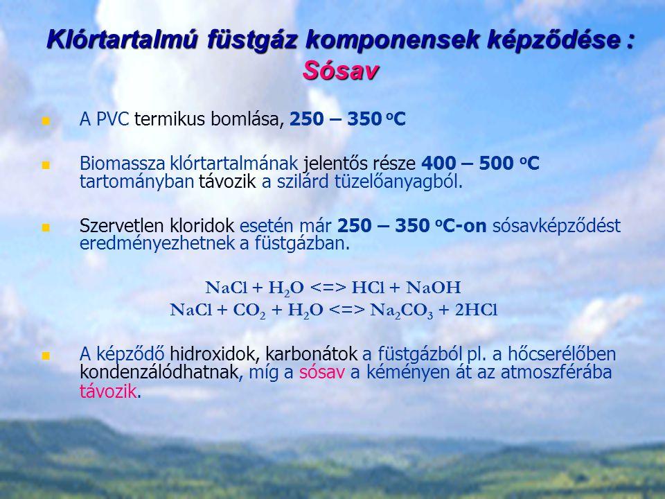 Klórtartalmú füstgáz komponensek képződése : Sósav