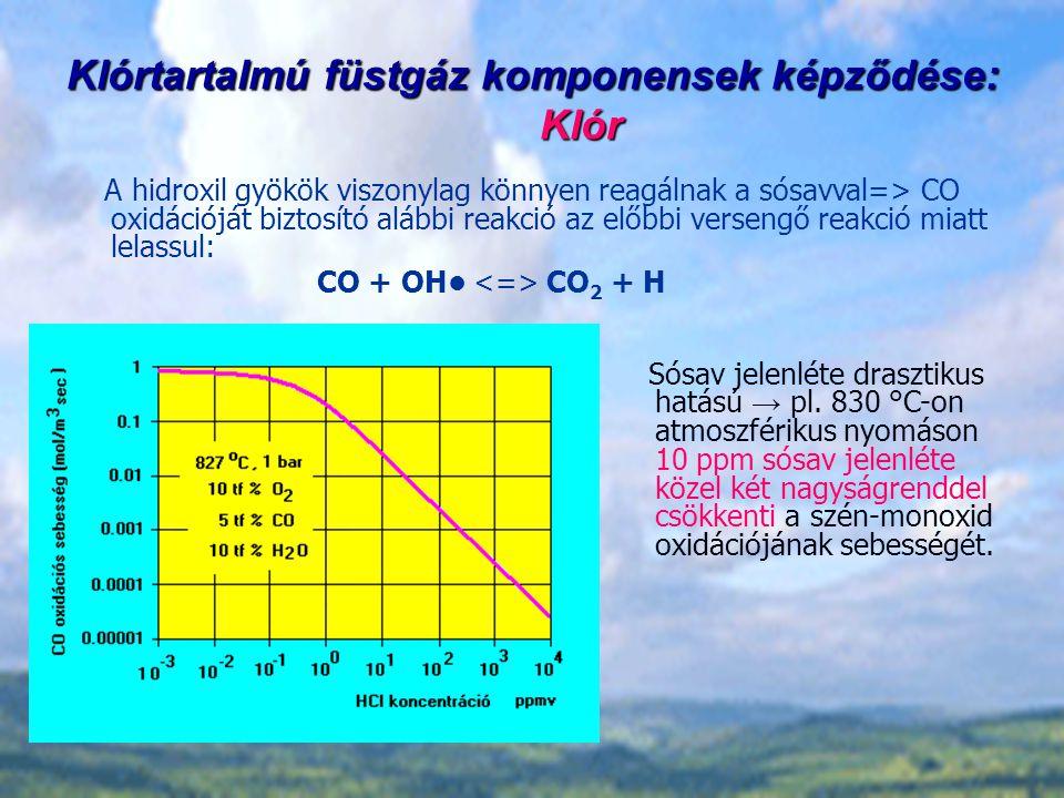 Klórtartalmú füstgáz komponensek képződése: Klór