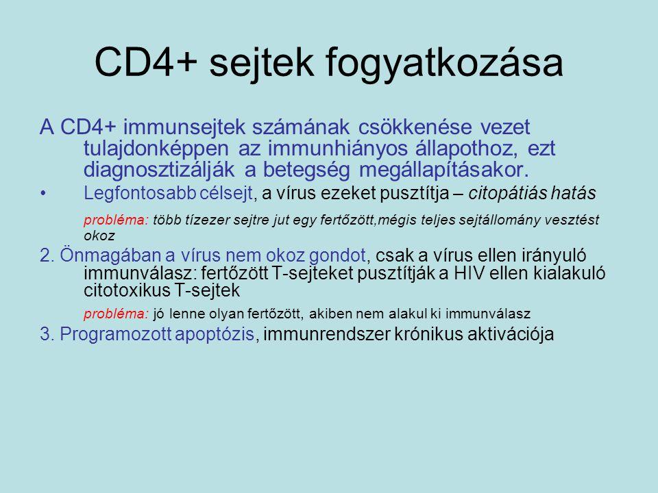 CD4+ sejtek fogyatkozása