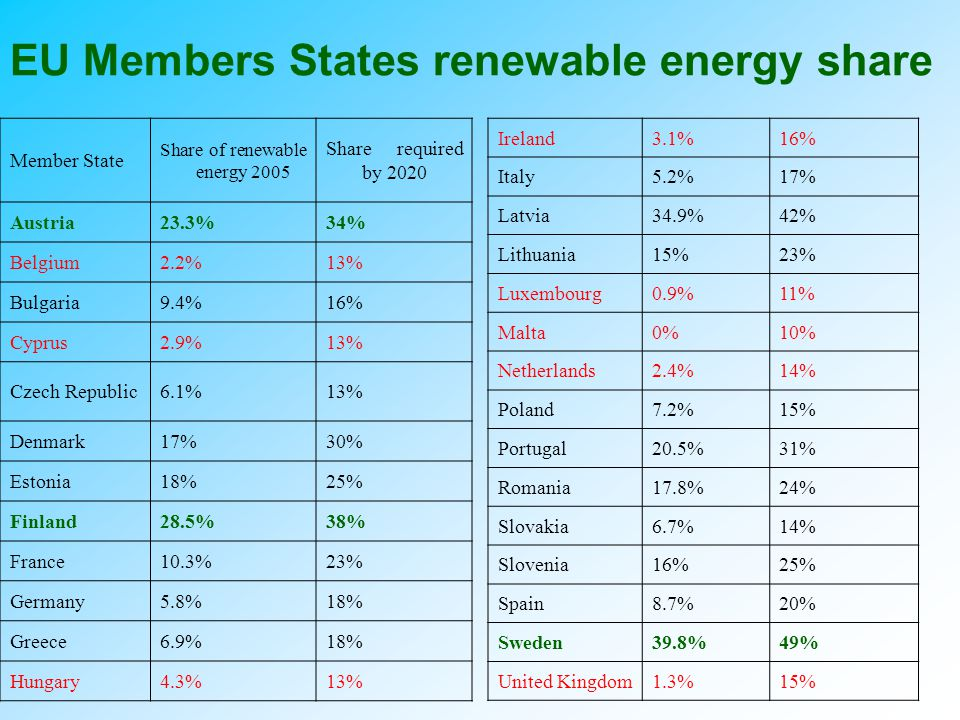 EU Members States renewable energy share