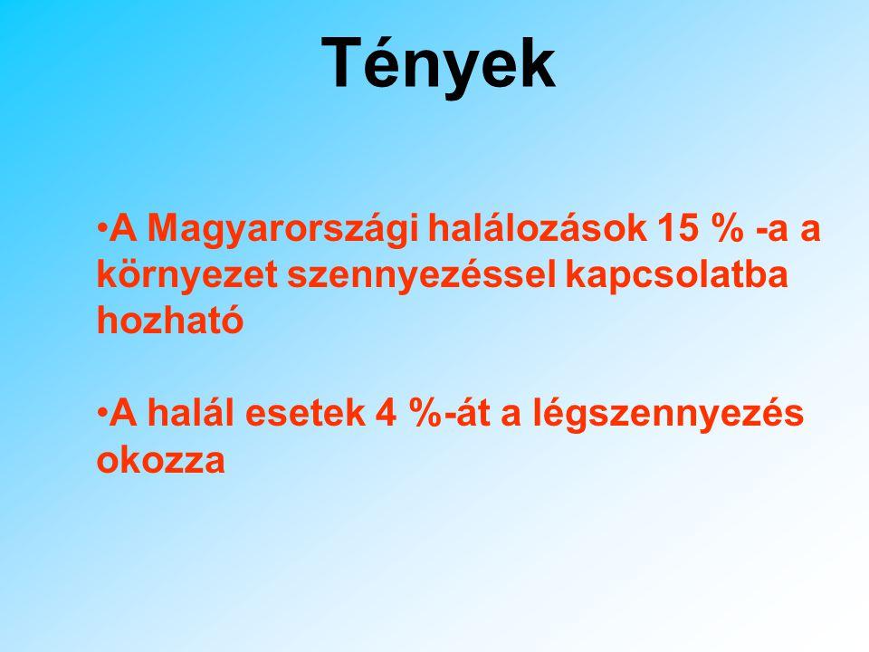 Tények A Magyarországi halálozások 15 % -a a környezet szennyezéssel kapcsolatba hozható.