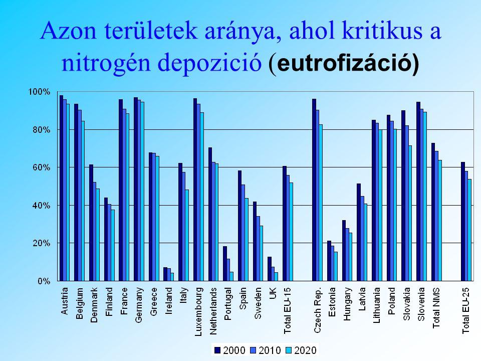 Azon területek aránya, ahol kritikus a nitrogén depozició (eutrofizáció)