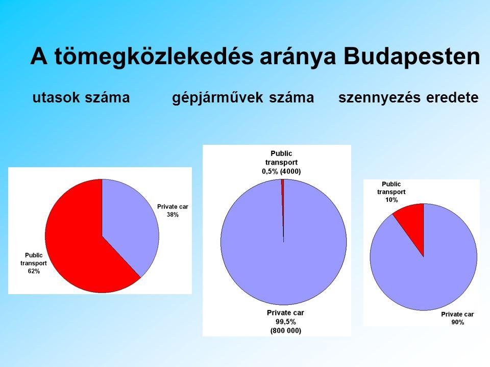 A tömegközlekedés aránya Budapesten utasok száma gépjárművek száma