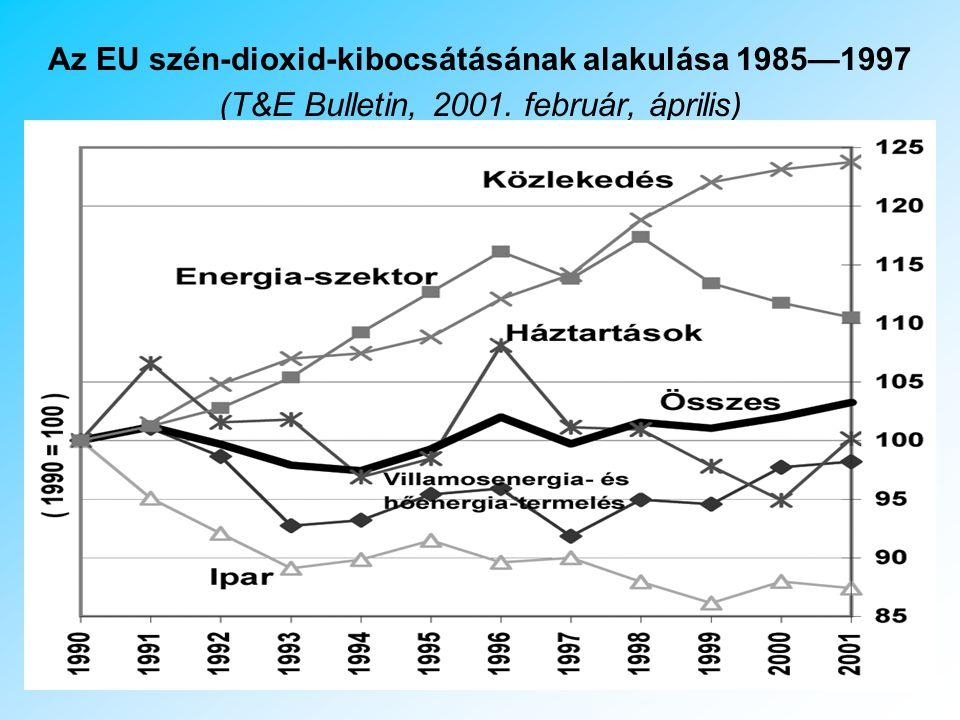 Az EU szén-dioxid-kibocsátásának alakulása 1985—1997 (T&E Bulletin, 2001. február, április)