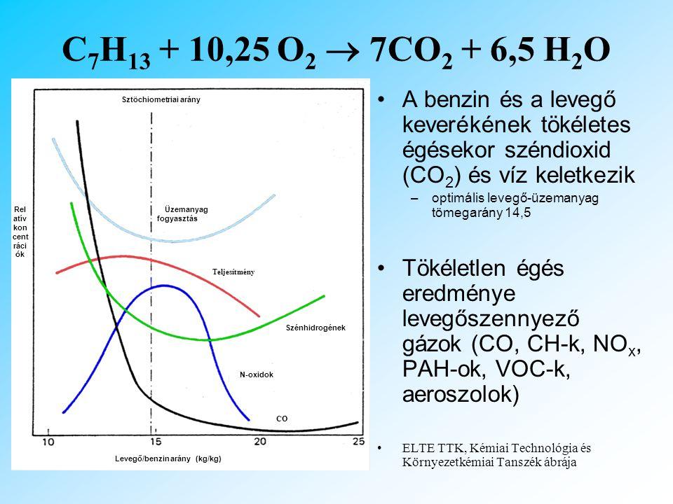 Sztöchiometriai arány Relatív koncentrációk
