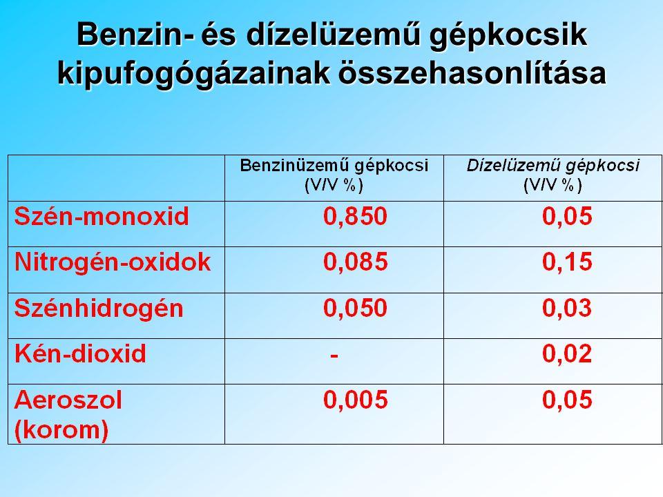 Benzin- és dízelüzemű gépkocsik kipufogógázainak összehasonlítása