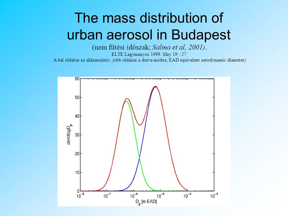 The mass distribution of urban aerosol in Budapest (nem fűtési időszak; Salma et al, 2001).