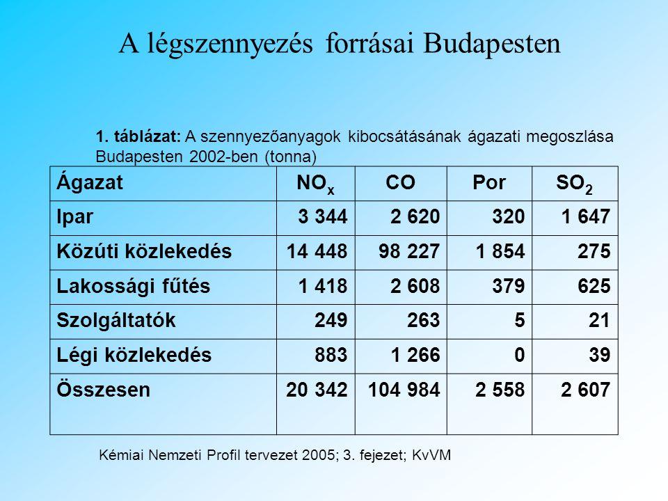 A légszennyezés forrásai Budapesten