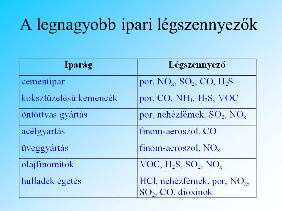 A legnagyobb ipari légszennyezők