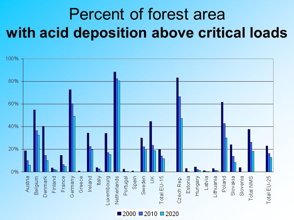 Percent of forest area with acid deposition above critical loads