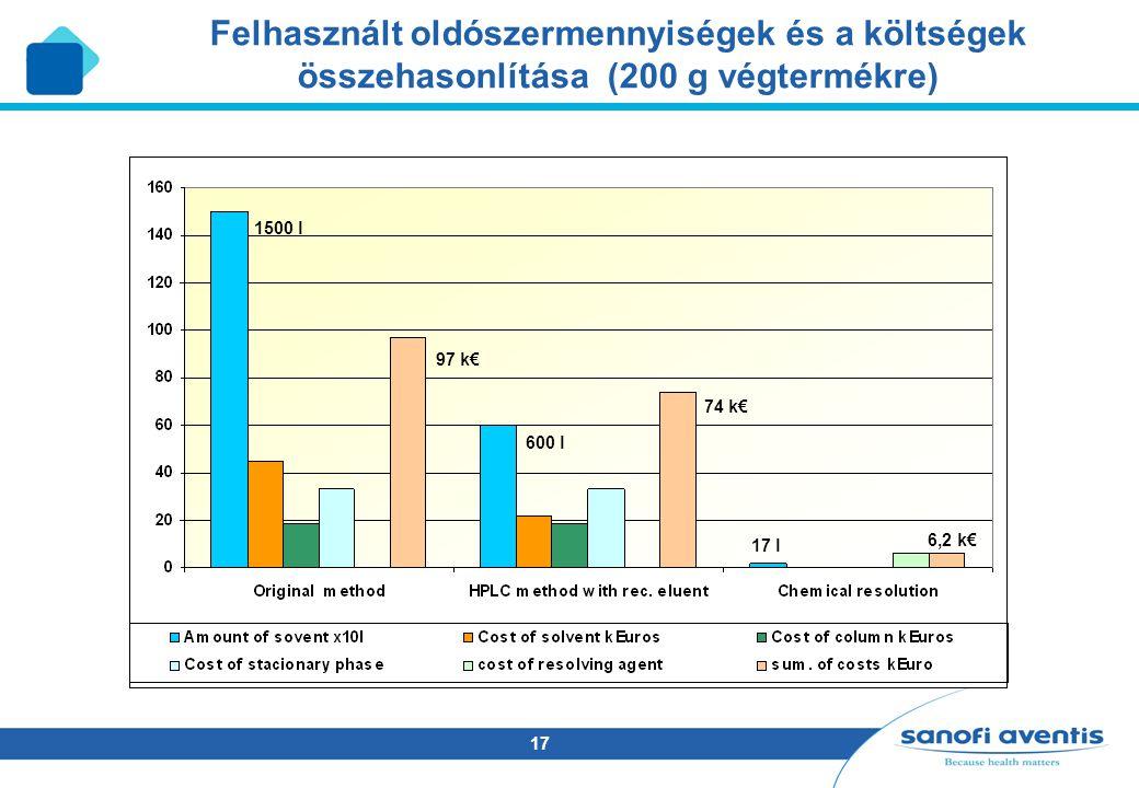 Felhasznált oldószermennyiségek és a költségek összehasonlítása (200 g végtermékre)