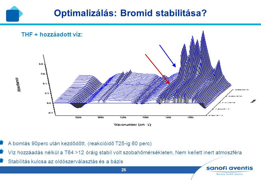 Optimalizálás: Bromid stabilitása