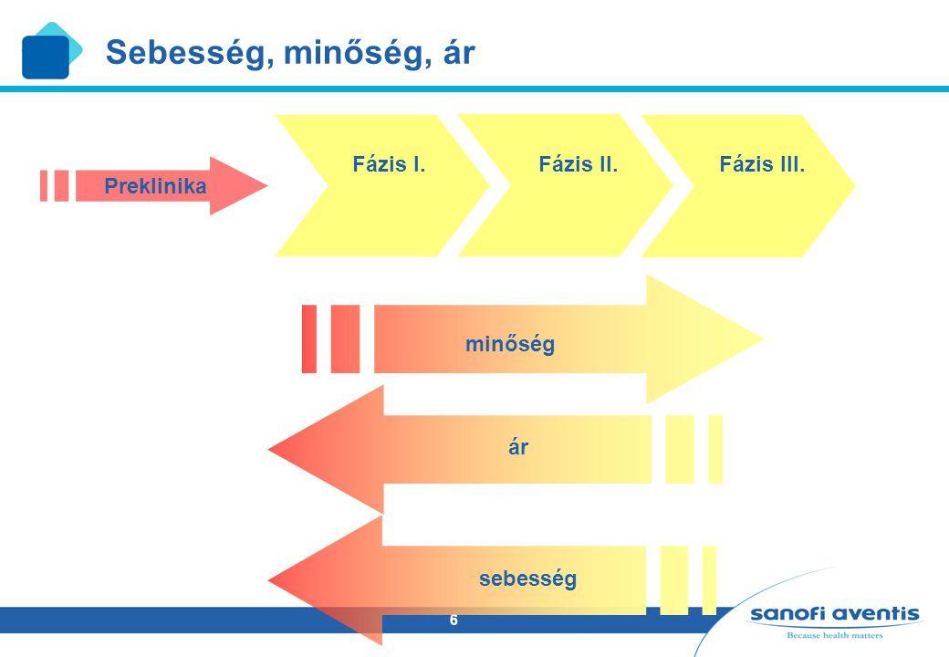 Sebesség, minőség, ár Fázis I. Fázis II. Fázis III. Preklinika minőség