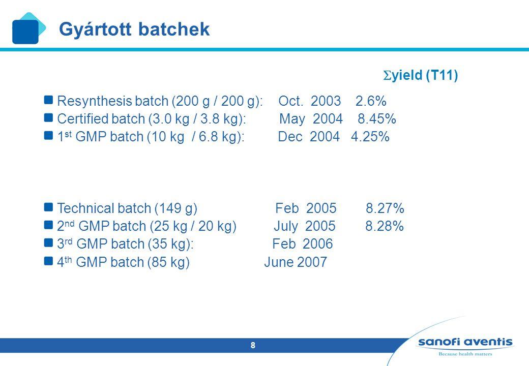 Gyártott batchek yield (T11)