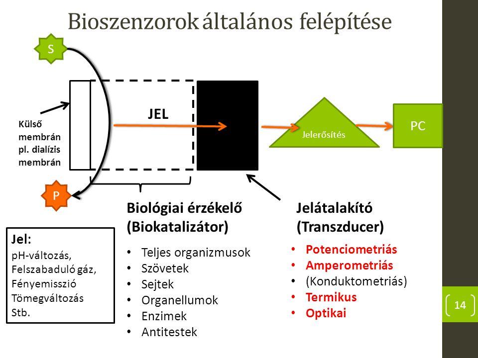 Bioszenzorok általános felépítése