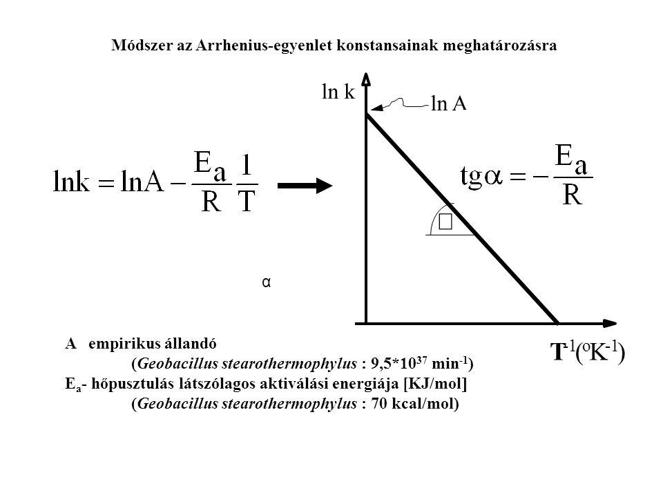 Módszer az Arrhenius-egyenlet konstansainak meghatározásra