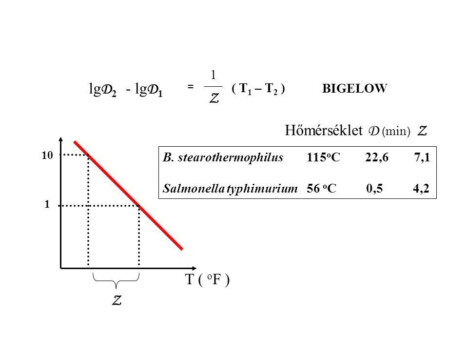lgD2 - lgD1 Z T ( oF ) Hőmérséklet D (min) Z ( T1 – T2 ) BIGELOW