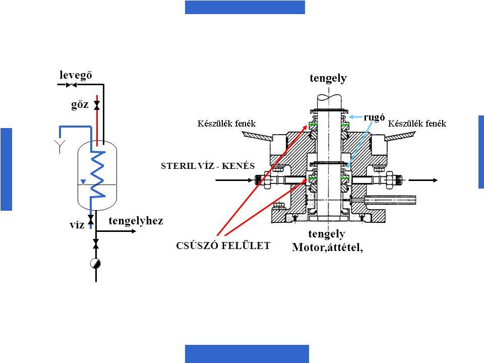 levegő gőz tengelyhez víz tengely Motor,áttétel, CSÚSZÓ FELÜLET