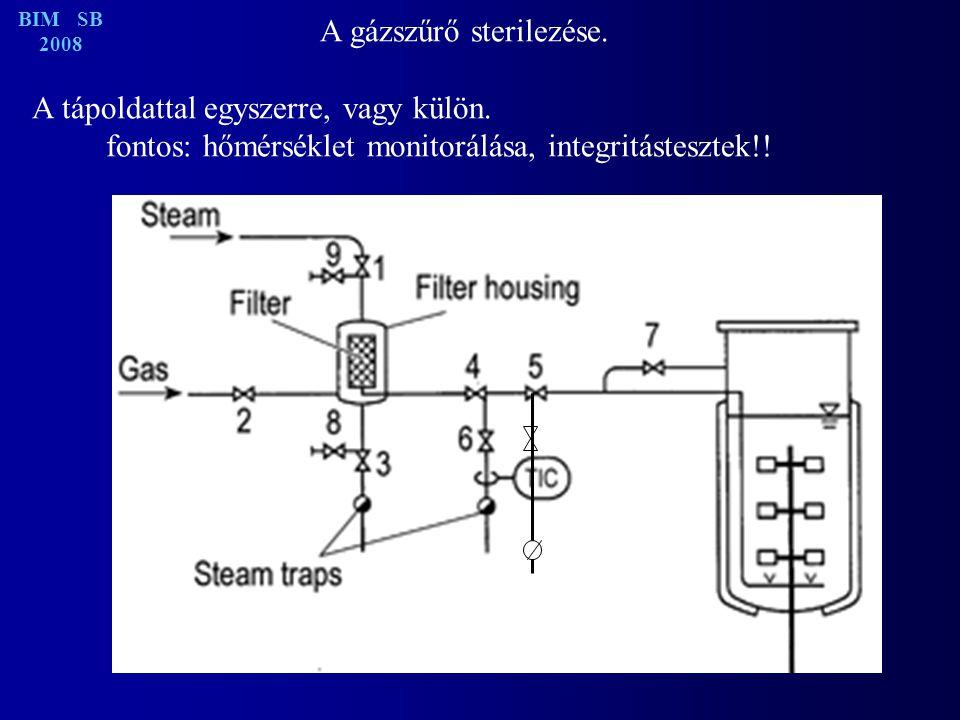A gázszűrő sterilezése. A tápoldattal egyszerre, vagy külön.