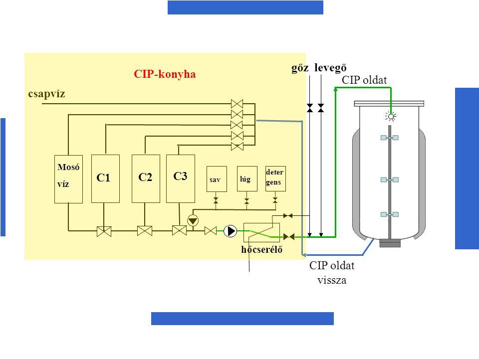 csapvíz gőz levegő C1 C2 C3 CIP oldat vissza CIP-konyha hőcserélő Mosó