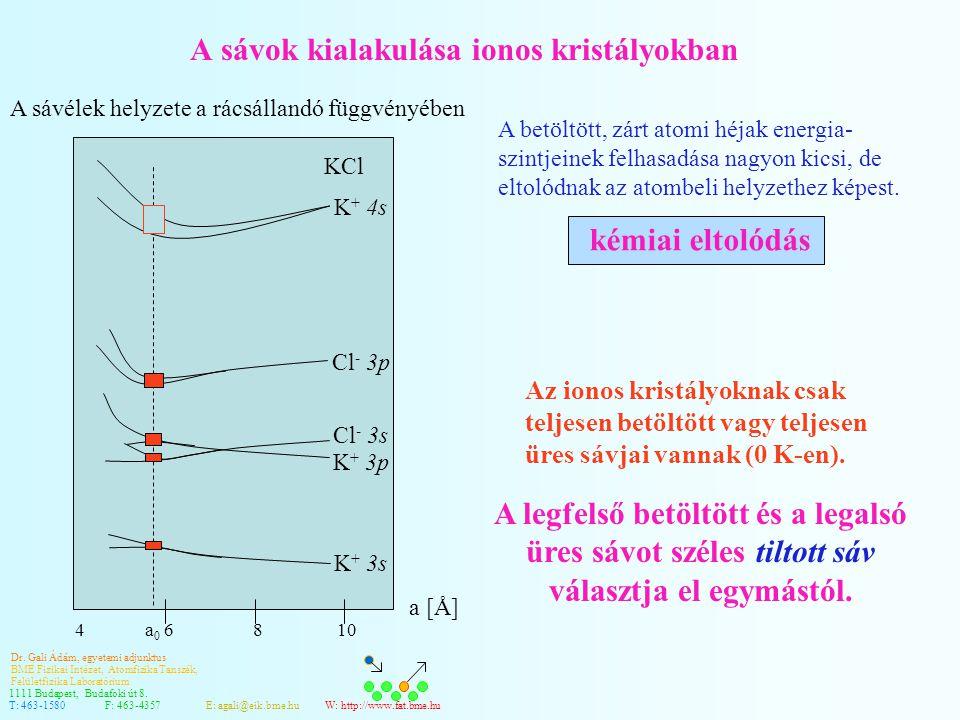 A sávok kialakulása ionos kristályokban